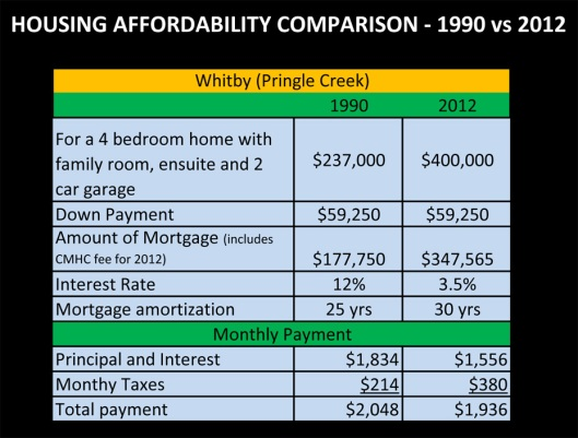 Affordability Chart